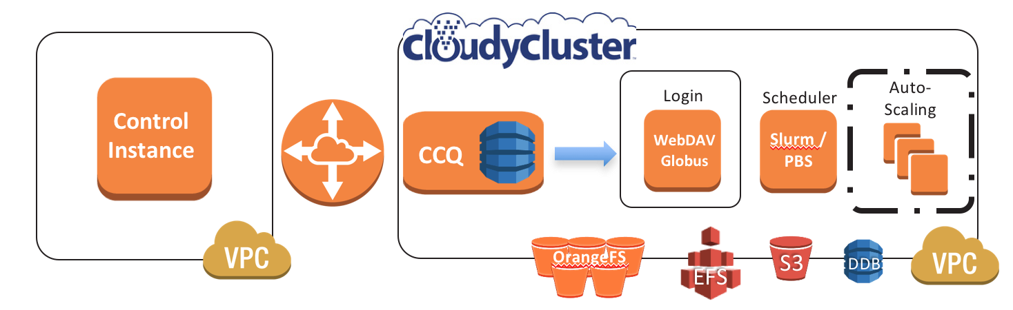 CloudyCluster Documentation
