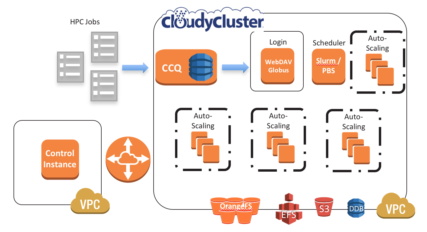 CloudyCluster Documentation